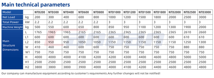 NTD Series Pharma Lifter, for Bin