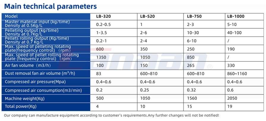 LB centrifugal granulating